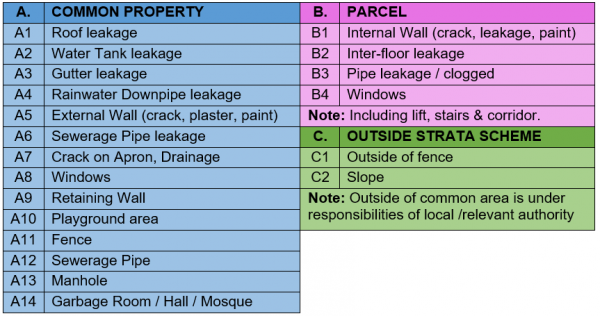 List of Items from Figure 1